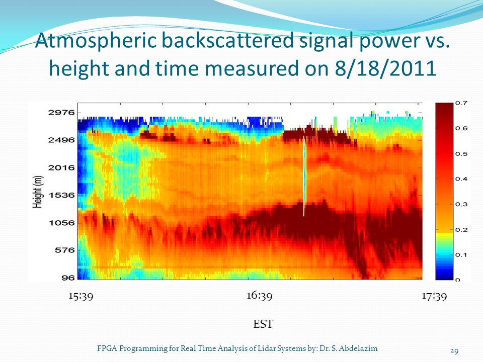 Atmospheric backscattered signal power vs. height and time measured on 8/18/2011 29 15:39 16:39 17:39 EST FPGA Programming for Real Time Analysis of L