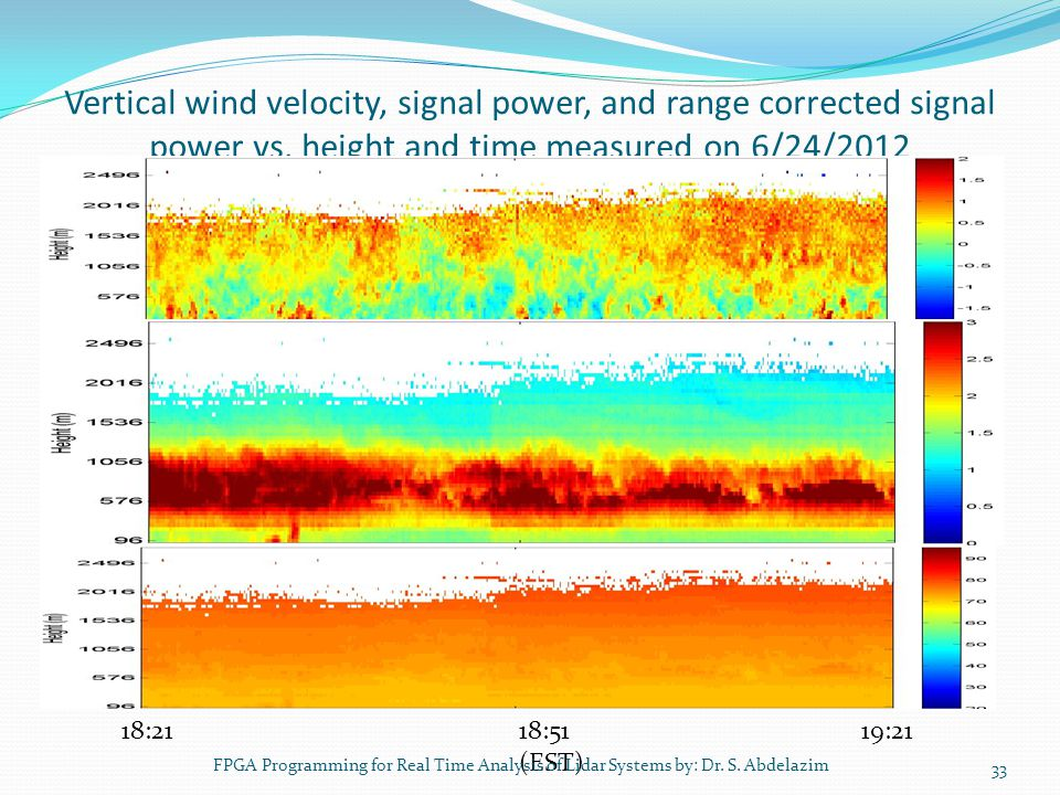 Vertical wind velocity, signal power, and range corrected signal power vs. height and time measured on 6/24/2012 33 18:21 18:51 19:21 (EST) FPGA Progr