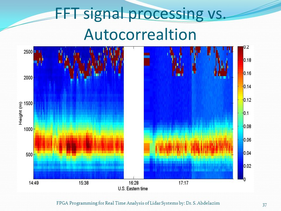 FFT signal processing vs. Autocorrealtion 37 FPGA Programming for Real Time Analysis of Lidar Systems by: Dr. S. Abdelazim