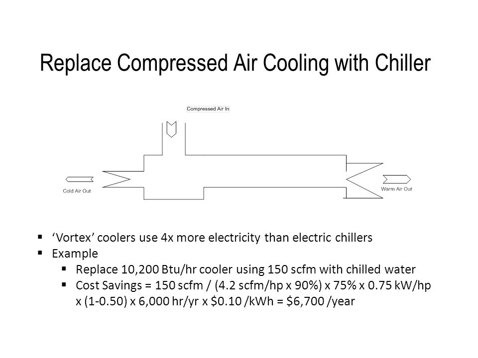 Replace Compressed Air Cooling with Chiller  'Vortex' coolers use 4x more electricity than electric chillers  Example  Replace 10,200 Btu/hr cooler