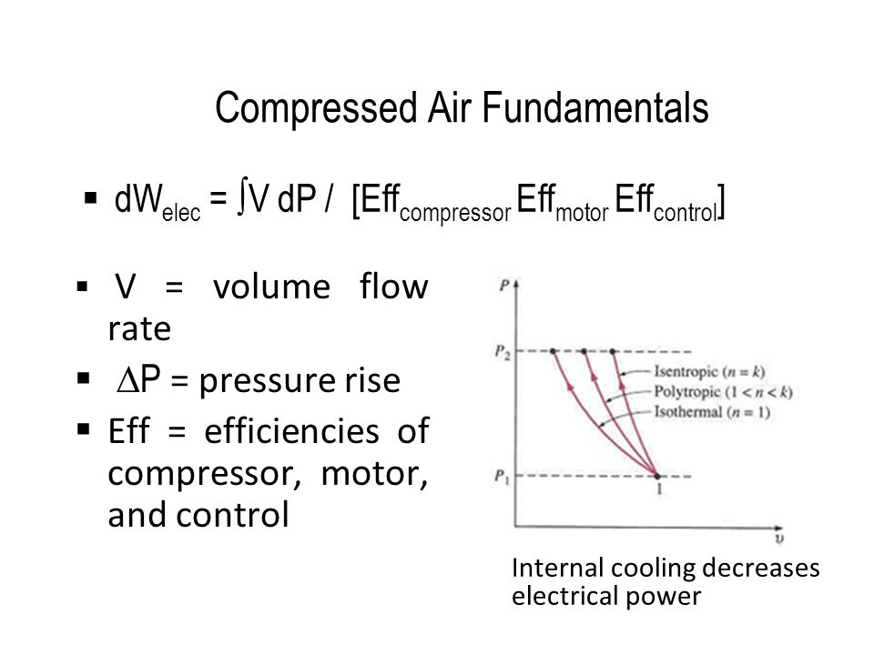 Power During Load and Sump Blowdown  Initial rapid power increase when compressor loads  Subsequent slow power increase as pressure builds from load to unload pressure set points.