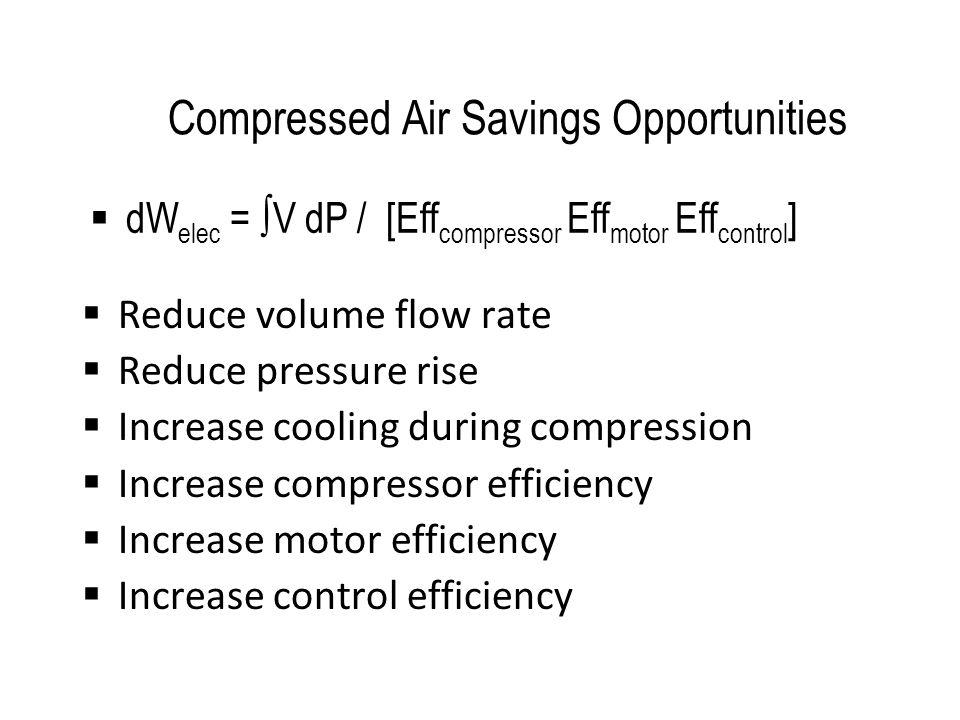 Dryer Pressure Drop Low Flow High Flow  P DRYER = 1 psi  P COMP = 8 psi  P DRYER = 6 psi  P COMP = 6 psi