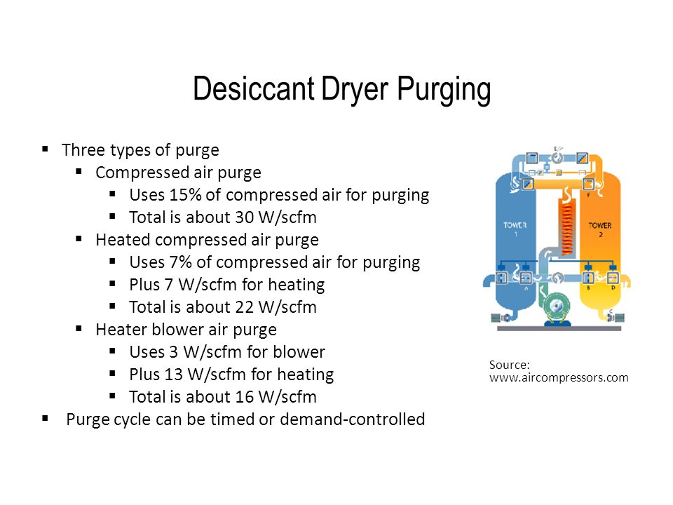 Desiccant Dryer Purging  Three types of purge  Compressed air purge  Uses 15% of compressed air for purging  Total is about 30 W/scfm  Heated com