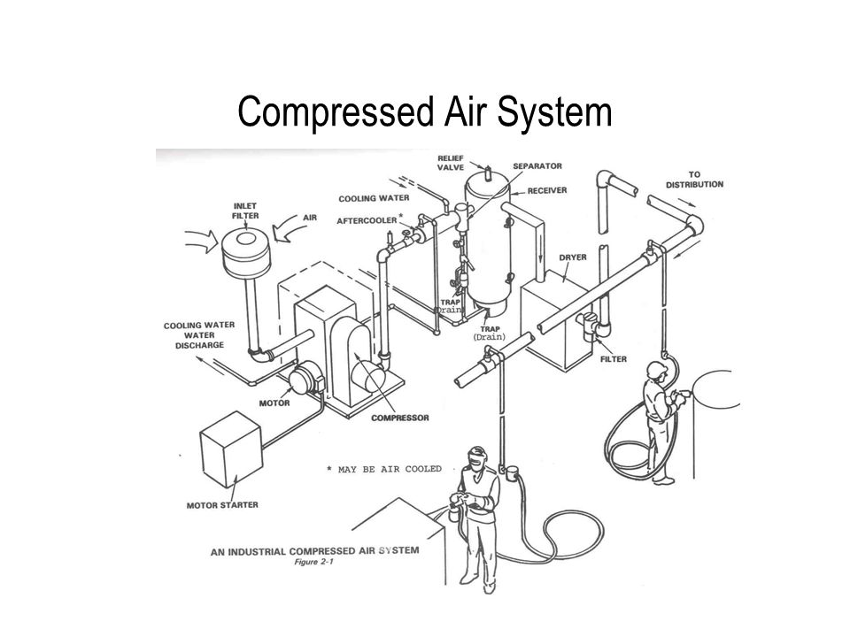 Dryer Pressure Drop Causes Short Cycling 10 psi  P at compressor reduced to 5 psi effective  P