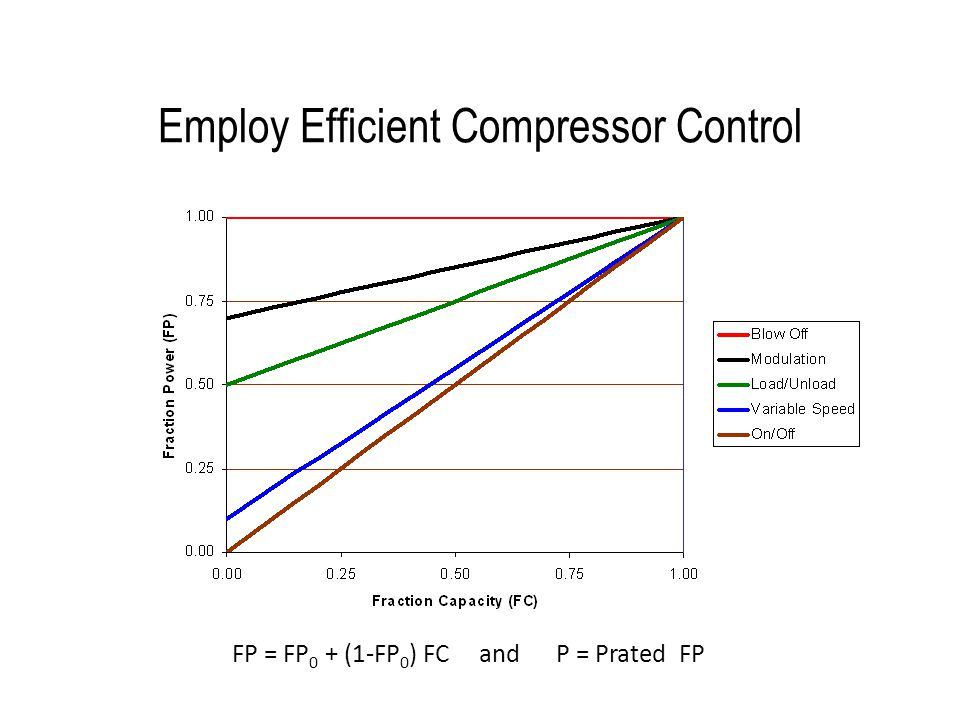 Employ Efficient Compressor Control FP = FP 0 + (1-FP 0 ) FC and P = Prated FP