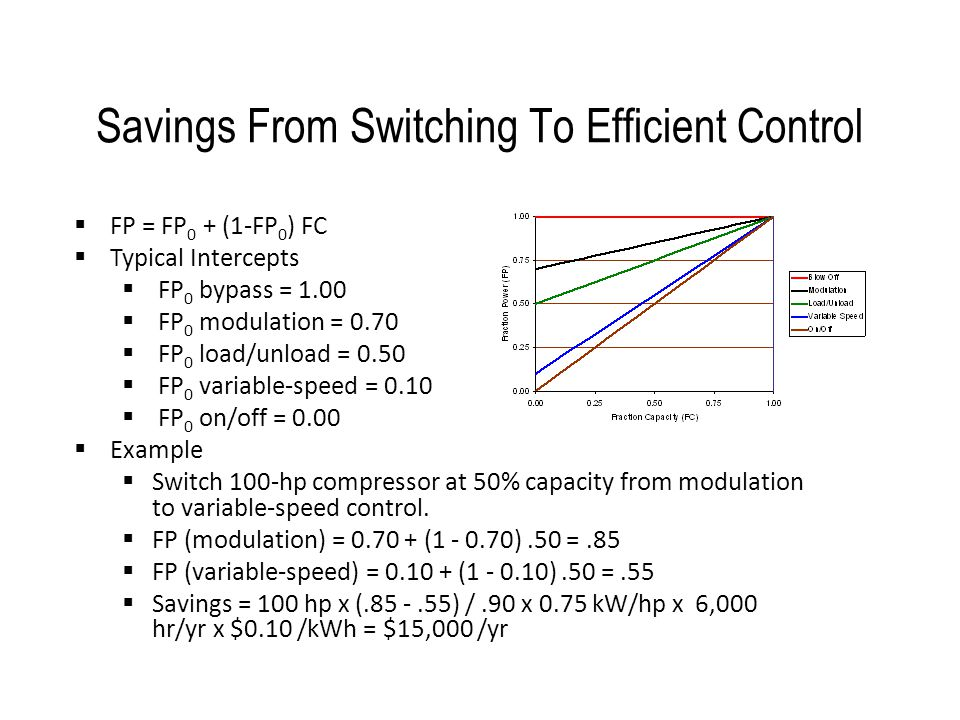 Savings From Switching To Efficient Control  FP = FP 0 + (1-FP 0 ) FC  Typical Intercepts  FP 0 bypass = 1.00  FP 0 modulation = 0.70  FP 0 load/