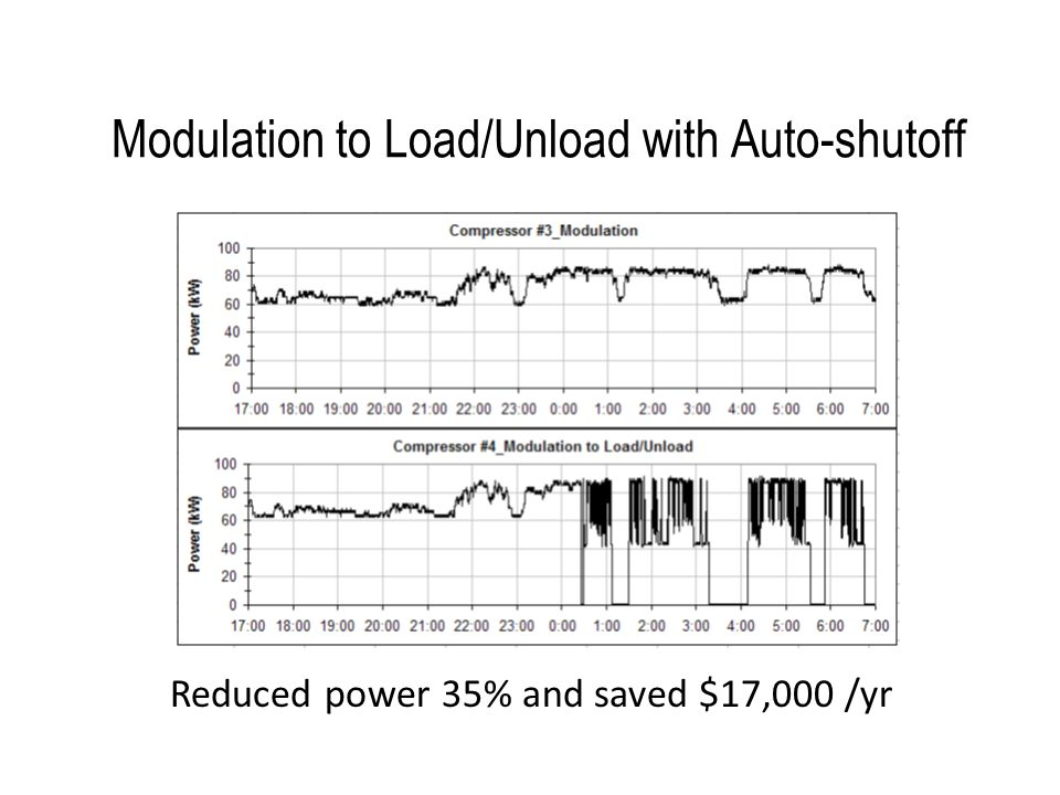 Modulation to Load/Unload with Auto-shutoff Reduced power 35% and saved $17,000 /yr