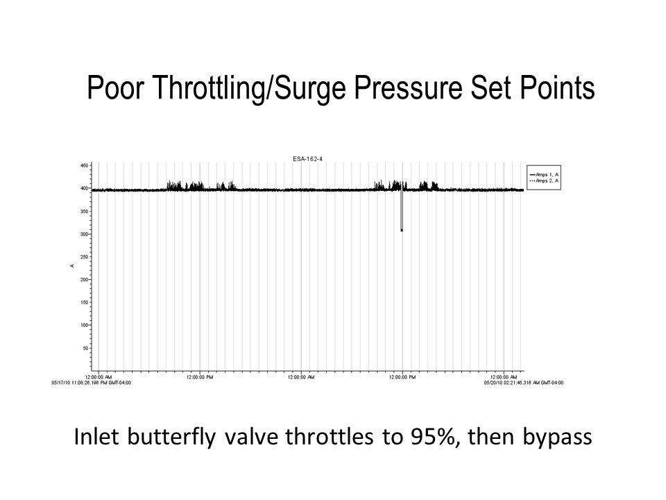 Poor Throttling/Surge Pressure Set Points Inlet butterfly valve throttles to 95%, then bypass