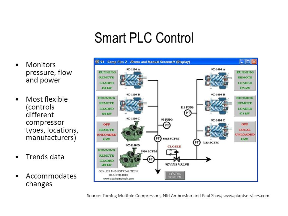 Smart PLC Control Monitors pressure, flow and power Most flexible (controls different compressor types, locations, manufacturers) Trends data Accommod