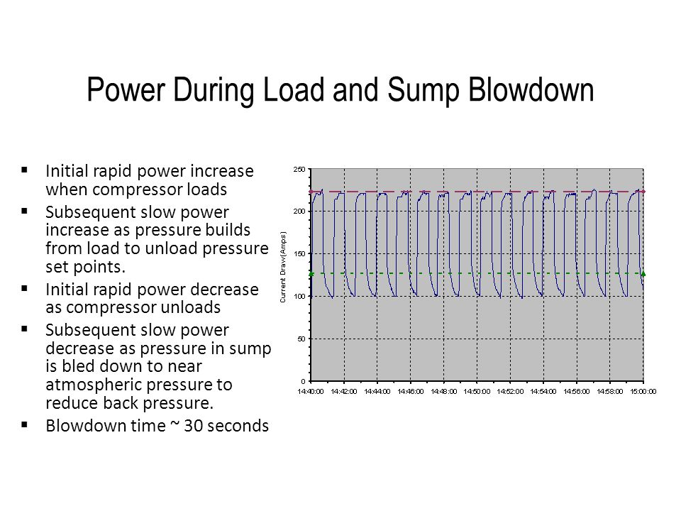 Power During Load and Sump Blowdown  Initial rapid power increase when compressor loads  Subsequent slow power increase as pressure builds from load