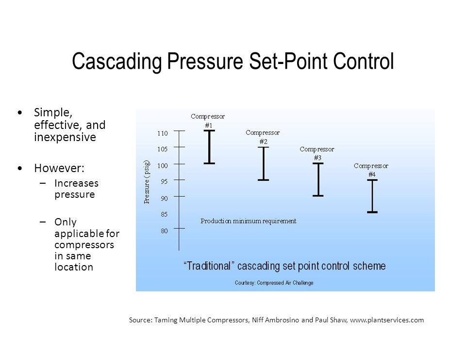 Cascading Pressure Set-Point Control Simple, effective, and inexpensive However: –Increases pressure –Only applicable for compressors in same location