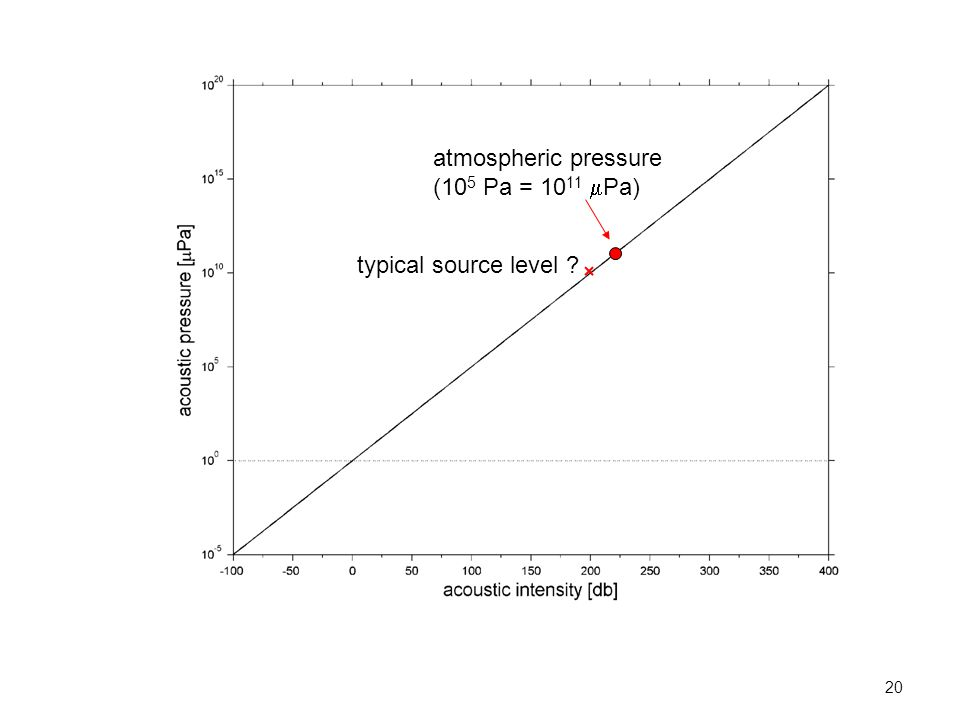 20 atmospheric pressure (10 5 Pa = 10 11  Pa) typical source level