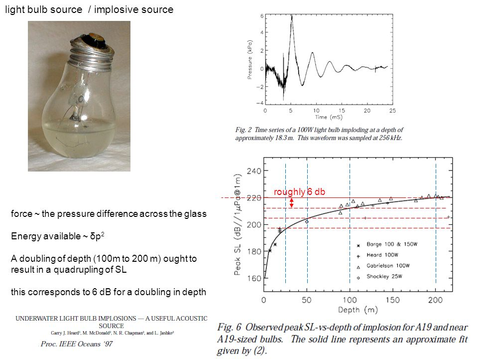 6 light bulb source / implosive source roughly 6 db force ~ the pressure difference across the glass Energy available ~ δp 2 A doubling of depth (100m to 200 m) ought to result in a quadrupling of SL this corresponds to 6 dB for a doubling in depth