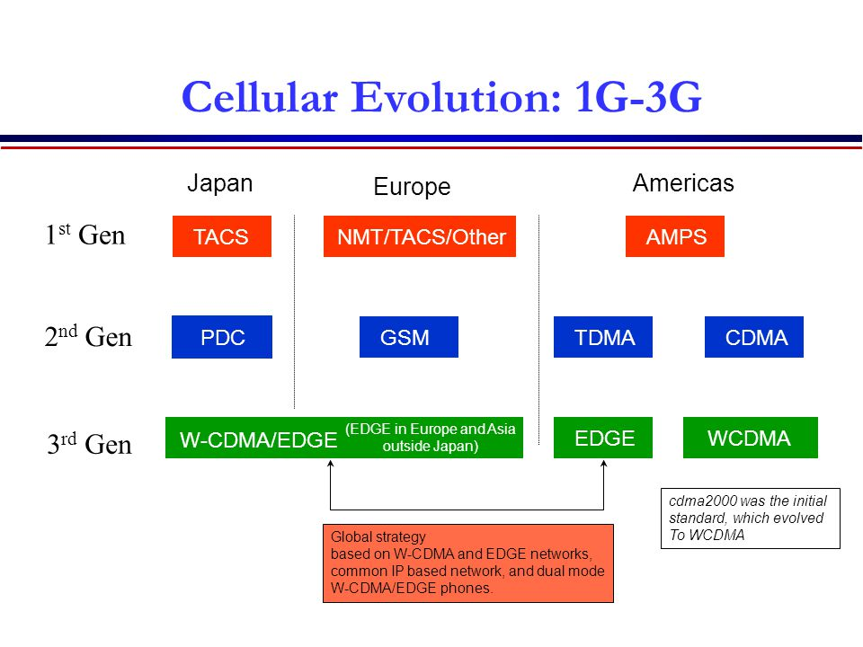 Cellular Evolution: 1G-3G Japan Europe Americas 1st Gen TACSNMT/TACS/OtherAMPS 2nd Gen PDCGSMTDMACDMA Global strategy based on W-CDMA and EDGE networks, common IP based network, and dual mode W-CDMA/EDGE phones.