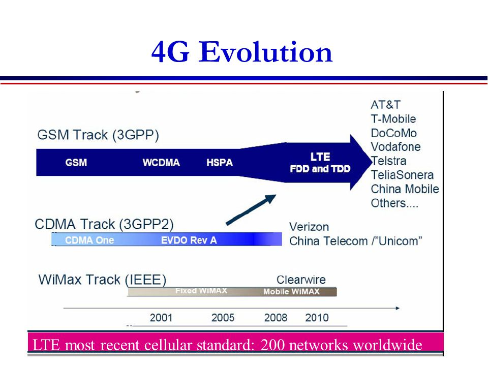 4G Evolution LTE most recent cellular standard: 200 networks worldwide