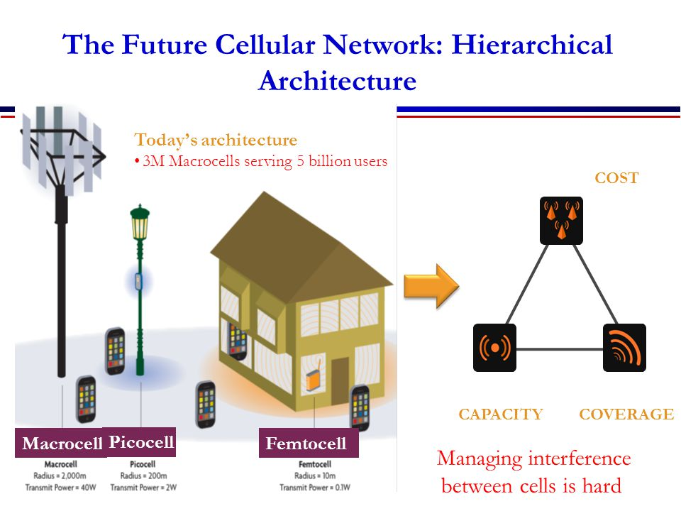 The Future Cellular Network: Hierarchical Architecture MACRO: solving initial coverage issue, existing network FEMTO: solving enterprise & home coverage/capacity issue PICO: solving street, enterprise & home coverage/capacity issue 10x Lower HW COST 10x CAPACITY Improvement Near 100% COVERAGE Macrocell Picocell Femtocell Today's architecture 3M Macrocells serving 5 billion users Managing interference between cells is hard