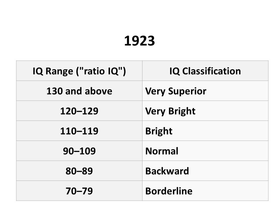 1923 IQ Range ( ratio IQ )IQ Classification 130 and aboveVery Superior 120–129Very Bright 110–119Bright 90–109Normal 80–89Backward 70–79Borderline