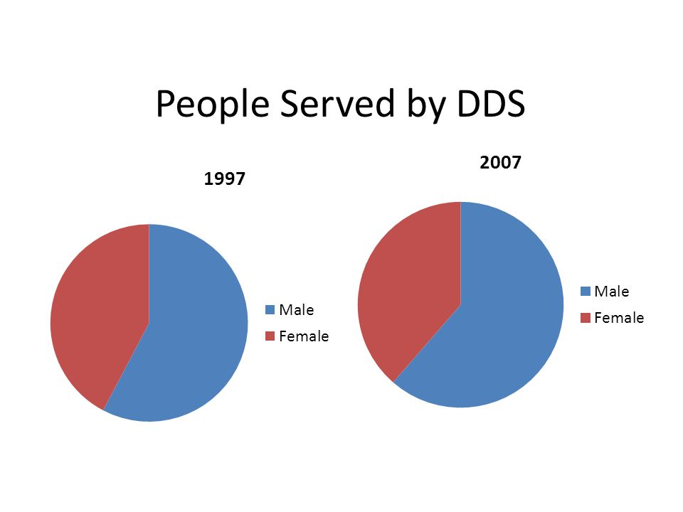 People Served by DDS