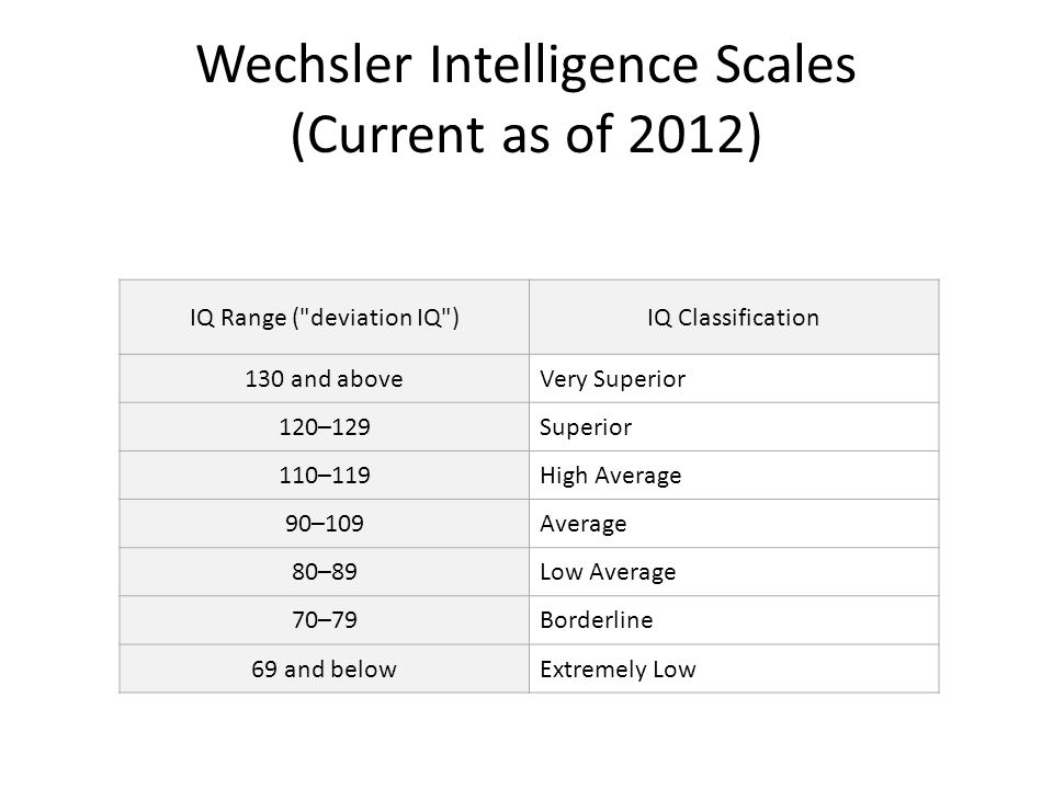 Wechsler Intelligence Scales (Current as of 2012) IQ Range ( deviation IQ )IQ Classification 130 and aboveVery Superior 120–129Superior 110–119High Average 90–109Average 80–89Low Average 70–79Borderline 69 and belowExtremely Low