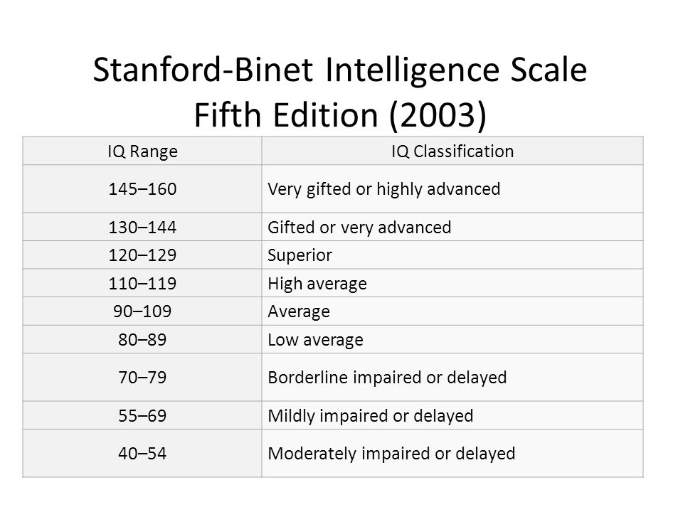 Stanford-Binet Intelligence Scale Fifth Edition (2003) IQ RangeIQ Classification 145–160Very gifted or highly advanced 130–144Gifted or very advanced 120–129Superior 110–119High average 90–109Average 80–89Low average 70–79Borderline impaired or delayed 55–69Mildly impaired or delayed 40–54Moderately impaired or delayed
