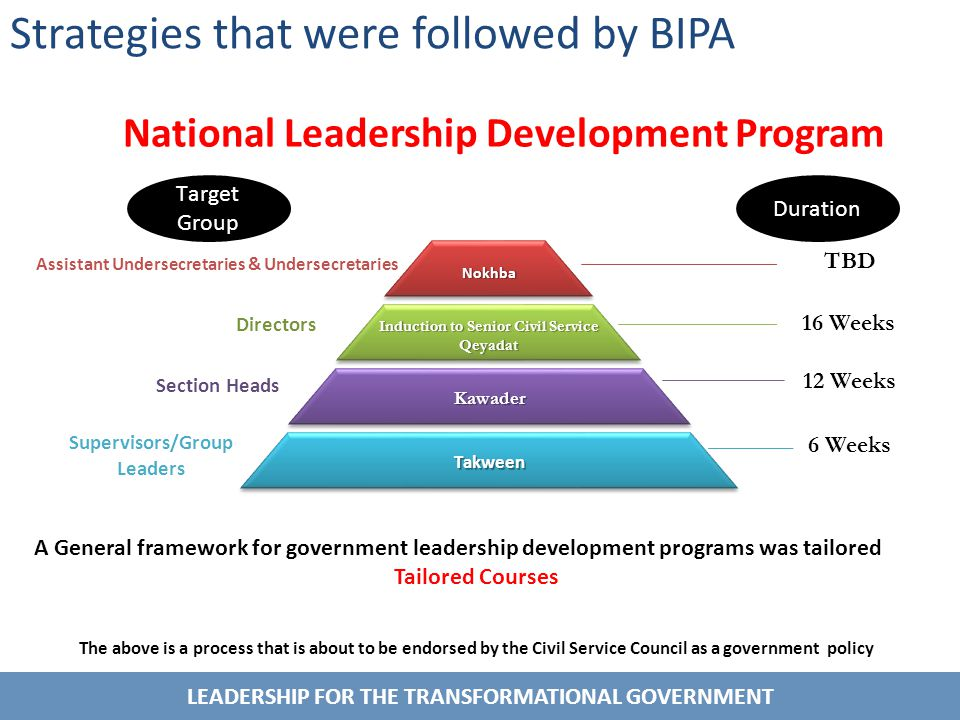 LEADERSHIP FOR THE TRANSFORMATIONAL GOVERNMENT Strategies that were followed by BIPA A General framework for government leadership development programs was tailored Tailored Courses Induction to Senior Civil Service Qeyadat Qeyadat Section Heads National Leadership Development Program KawaderKawader Directors Assistant Undersecretaries & Undersecretaries TakweenTakween Supervisors/Group Leaders Duration Target Group NokhbaNokhba 16 Weeks 12 Weeks 6 Weeks TBD The above is a process that is about to be endorsed by the Civil Service Council as a government policy