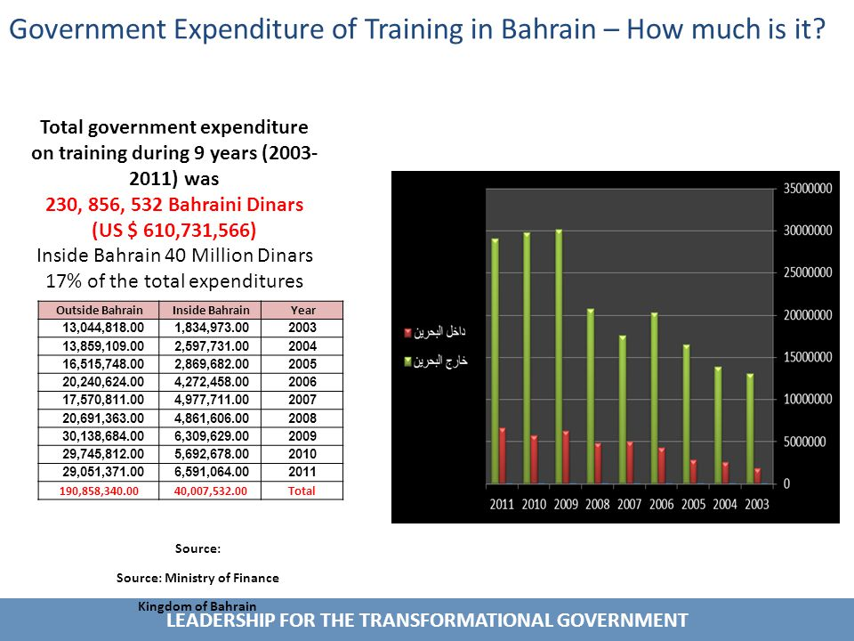 LEADERSHIP FOR THE TRANSFORMATIONAL GOVERNMENT Government Expenditure of Training in Bahrain – How much is it.
