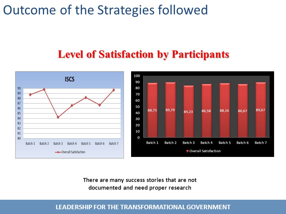 LEADERSHIP FOR THE TRANSFORMATIONAL GOVERNMENT Outcome of the Strategies followed There are many success stories that are not documented and need proper research Level of Satisfaction by Participants