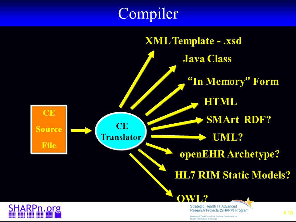# 16 Compiler CE Source File CE Translator In Memory Form HTML SMArt RDF.