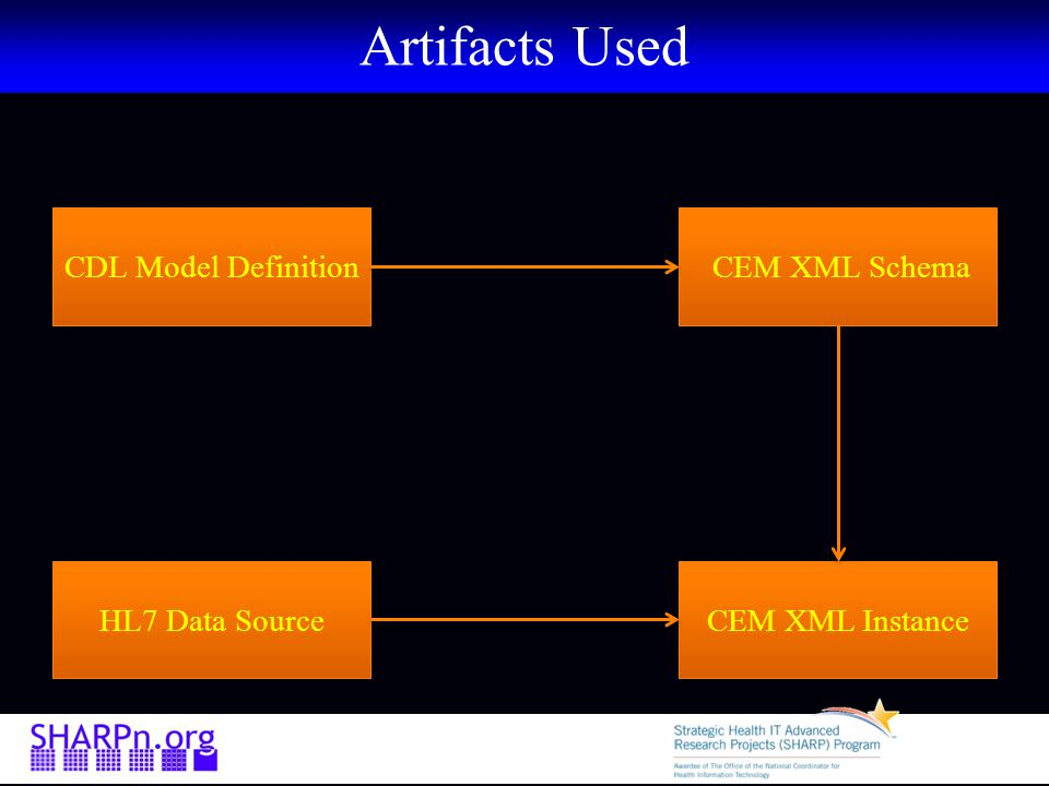 Artifacts Used CDL Model Definition CEM XML Schema HL7 Data Source CEM XML Instance