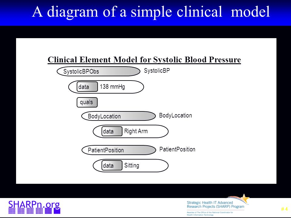 # 5 Need for a standard model A stack of coded items is ambiguous (SNOMED CT) –Numbness of right arm and left leg Numbness (44077006) Right (24028007) Arm (40983000) Left (7771000) Leg (30021000) –Numbness of left arm and right leg Numbness (44077006) Left (7771000) Arm (40983000) Right (24028007) Leg (30021000)