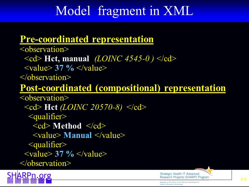 # 10 Isosemantic Models data 37 % HematocritManual (LOINC 4545-0) HematocritManualModel data 37 % quals Hematocrit (LOINC 20570-8) HematocritModel data Manual Hematocrit Method HematocritMethodModel Precoordinated Model Post coordinated Model (Storage Model)