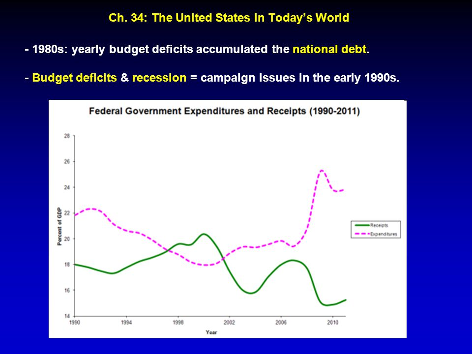 Ch. 34: The United States in Today's World - 1980s: yearly budget deficits accumulated the national debt. - Budget deficits & recession = campaign iss