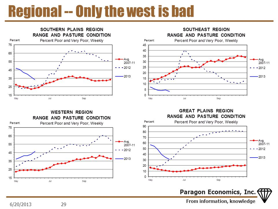 From information, knowledge Paragon Economics, Inc. Regional -- Only the west is bad 6/20/201329