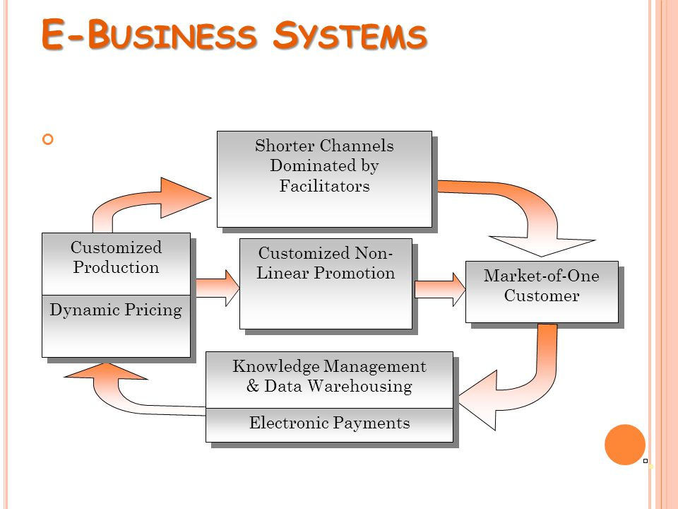 E-B USINESS S YSTEMS Market-of-One Customer Customized Non- Linear Promotion Customized Production Dynamic Pricing Shorter Channels Dominated by Facil