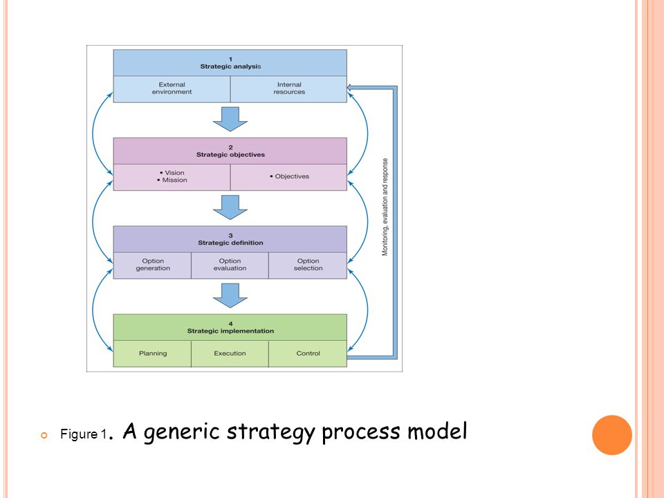 Figure 1. A generic strategy process model
