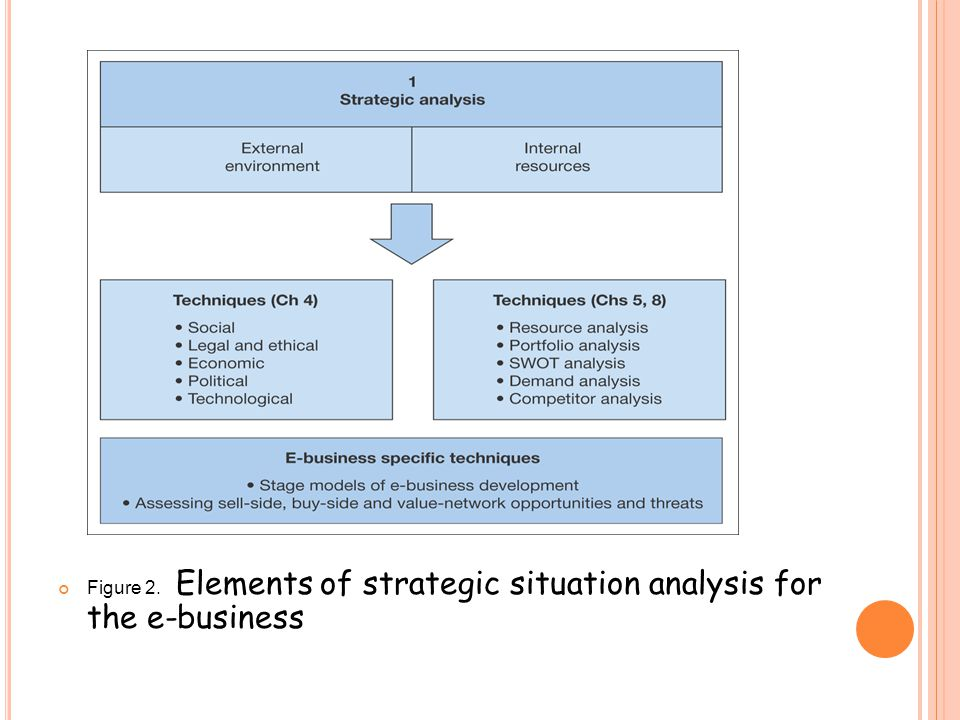 Figure 2. Elements of strategic situation analysis for the e-business
