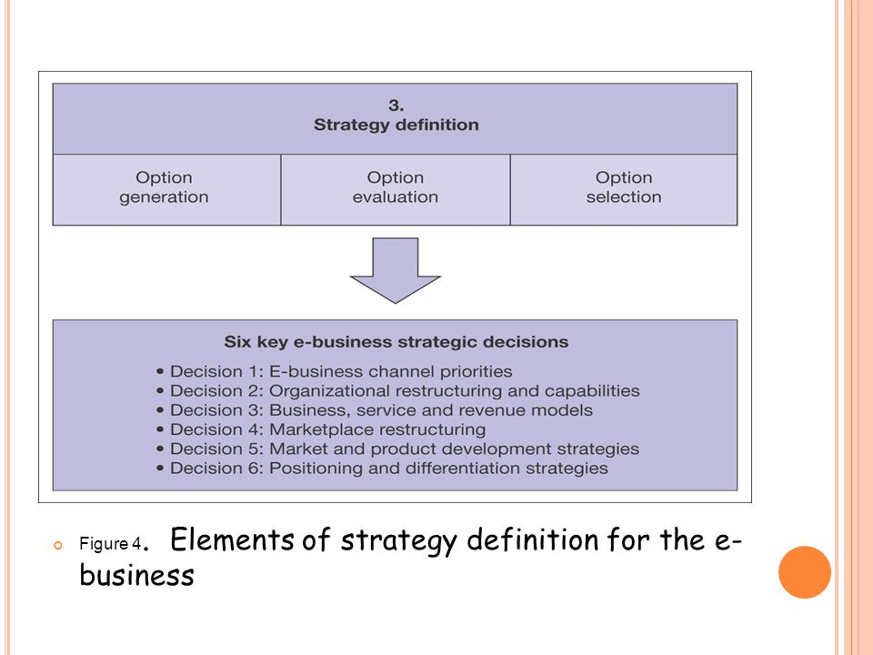Figure 4. Elements of strategy definition for the e- business