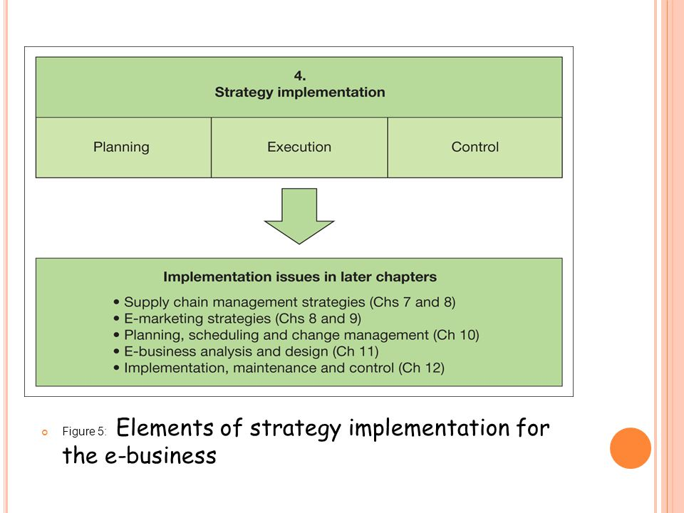 Figure 5: Elements of strategy implementation for the e-business