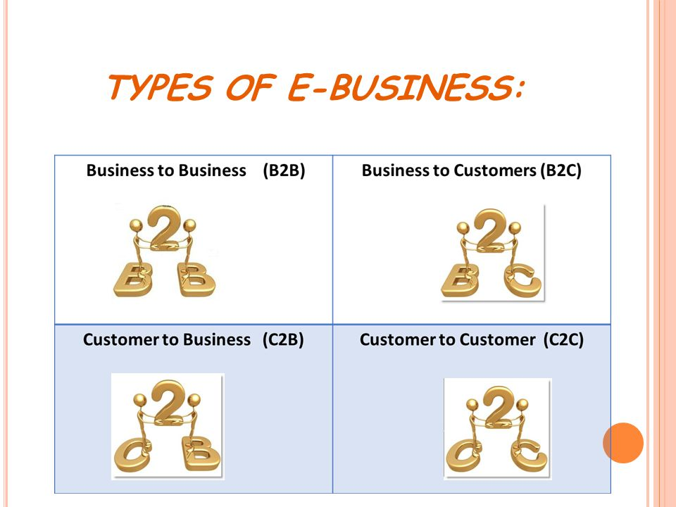 TYPES OF E-BUSINESS: