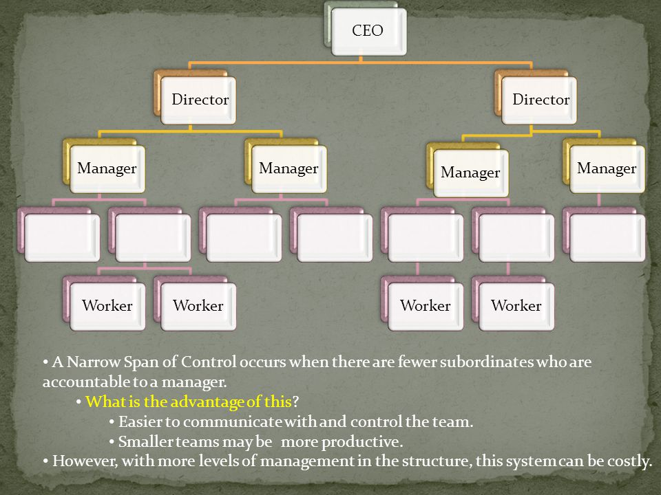 A Narrow Span of Control occurs when there are fewer subordinates who are accountable to a manager.