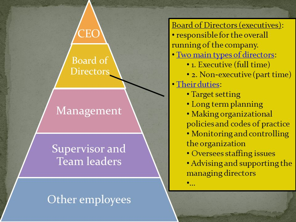 Key word here is control.The number of people who are controlled by a manager.