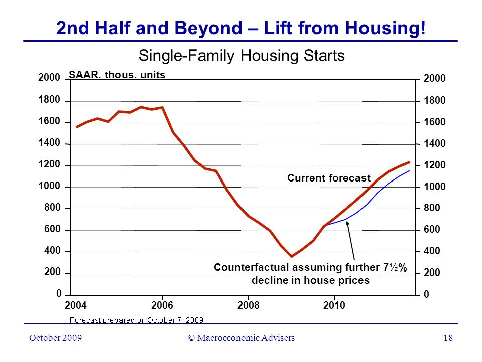 © Macroeconomic Advisers18 October 2009 Single-Family Housing Starts 2nd Half and Beyond – Lift from Housing.