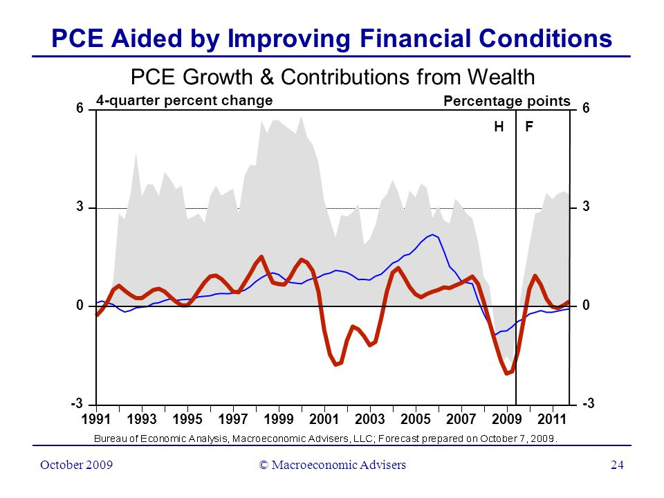 © Macroeconomic Advisers24 October 2009 PCE Aided by Improving Financial Conditions PCE Growth & Contributions from Wealth 4-quarter percent change Percentage points 19911993199519971999200120032005200720092011 0 3 6 -3 0 3 6 H F