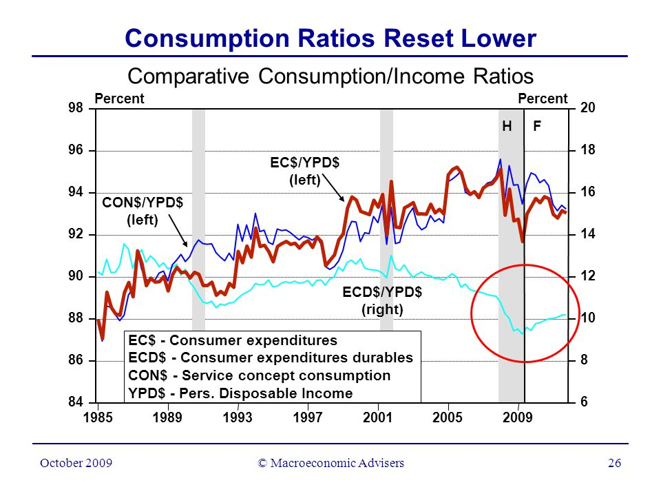 © Macroeconomic Advisers26 October 2009 Comparative Consumption/Income Ratios Percent Consumption Ratios Reset Lower 1985198919931997200120052009 84 86 88 90 92 94 96 98 6 8 10 12 14 16 18 20 EC$/YPD$ (left) CON$/YPD$ (left) ECD$/YPD$ (right) EC$ - Consumer expenditures ECD$ - Consumer expenditures durables CON$ - Service concept consumption YPD$ - Pers.