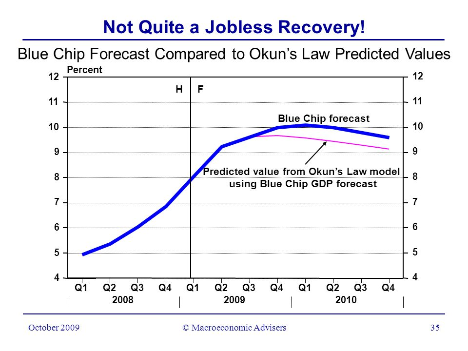 © Macroeconomic Advisers35 October 2009 Blue Chip Forecast Compared to Okun's Law Predicted Values Percent Not Quite a Jobless Recovery.