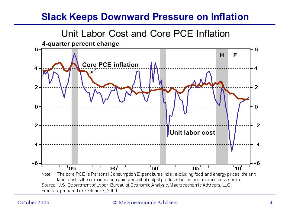 © Macroeconomic Advisers4 October 2009 Slack Keeps Downward Pressure on Inflation Unit Labor Cost and Core PCE Inflation 4-quarter percent change Unit labor cost Core PCE inflation H F