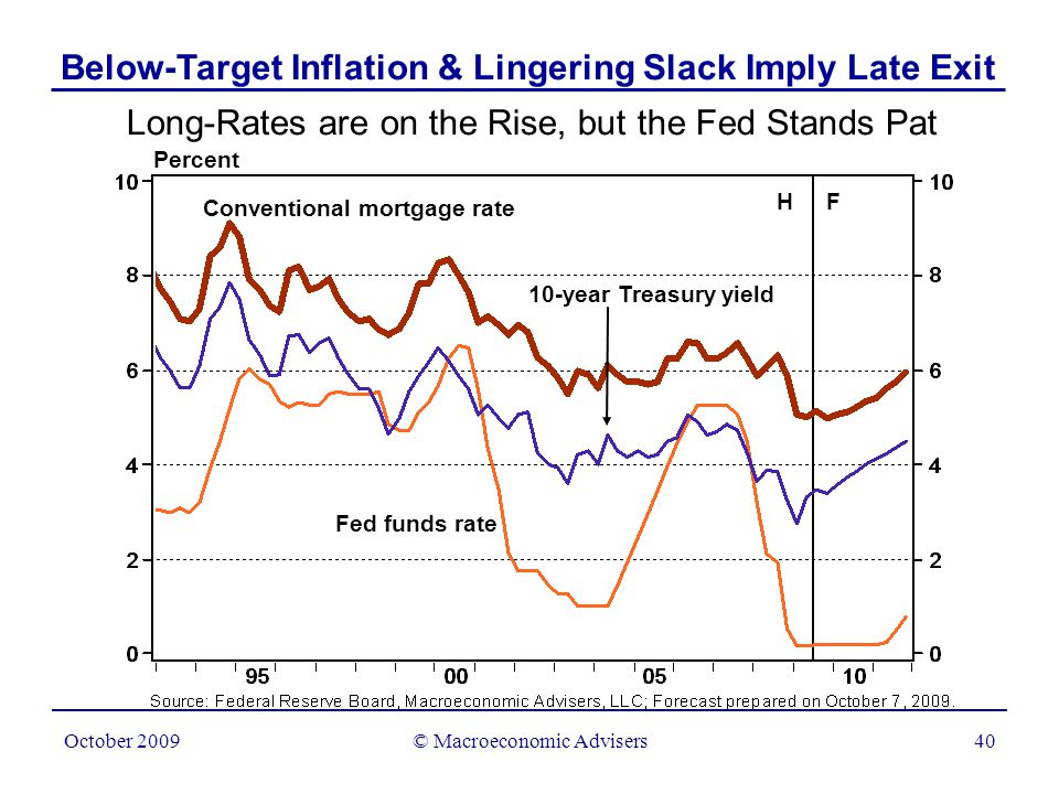 © Macroeconomic Advisers40 October 2009 Long-Rates are on the Rise, but the Fed Stands Pat Percent H F Conventional mortgage rate Fed funds rate 10-year Treasury yield Below-Target Inflation & Lingering Slack Imply Late Exit