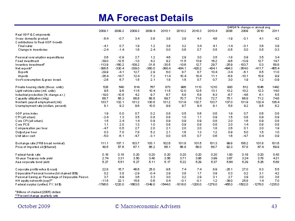 © Macroeconomic Advisers43 October 2009 MA Forecast Details