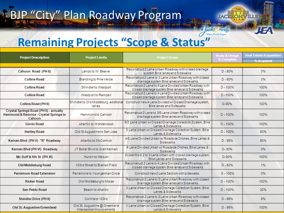BJP City Plan Roadway Program Remaining Projects Scope & Status Project DescriptionProject LimitsProject Scope Study & Design % Complete Real Estate Acquisition % Acquired Cahoon Road (PH II)Lenox to W.