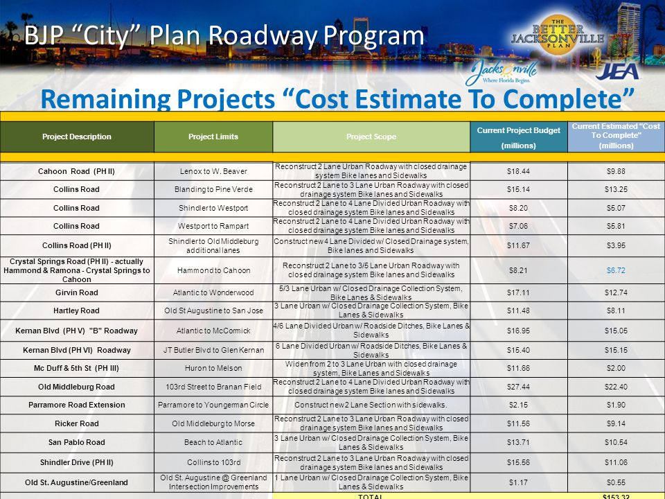 BJP City Plan Roadway Program Remaining Projects Cost Estimate To Complete Project DescriptionProject LimitsProject Scope Current Project Budget Current Estimated Cost To Complete (millions) Cahoon Road (PH II)Lenox to W.